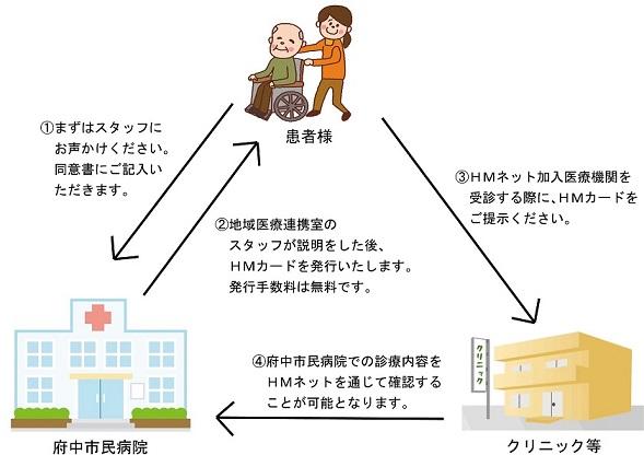 HMネット説明用画像3